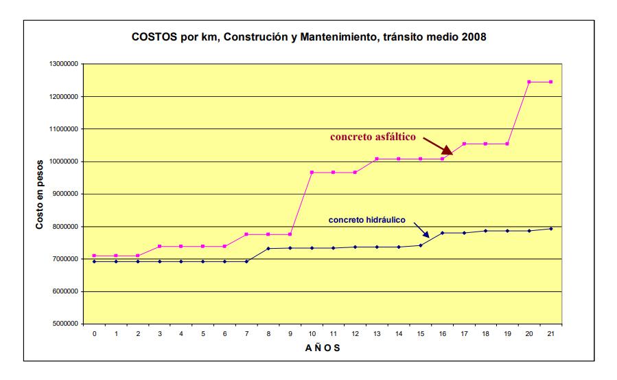 Costos por km de concreto asfáltico y concreto hidraúlico